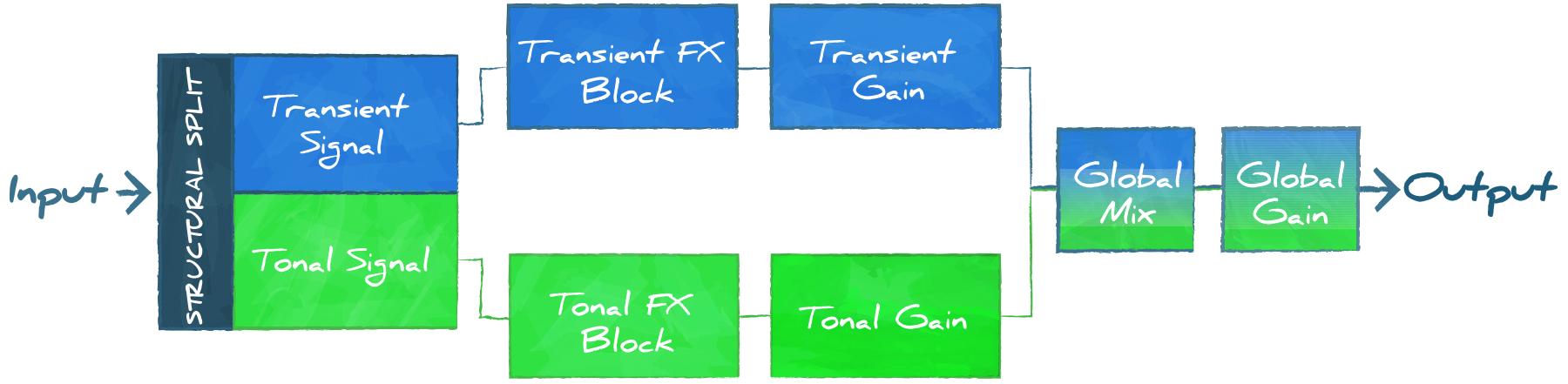 StructuralSplit-Graphic-Signal Flow
